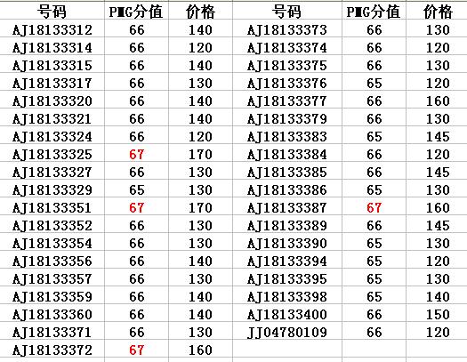 [原创]底售8010PMG靓号一刀3333